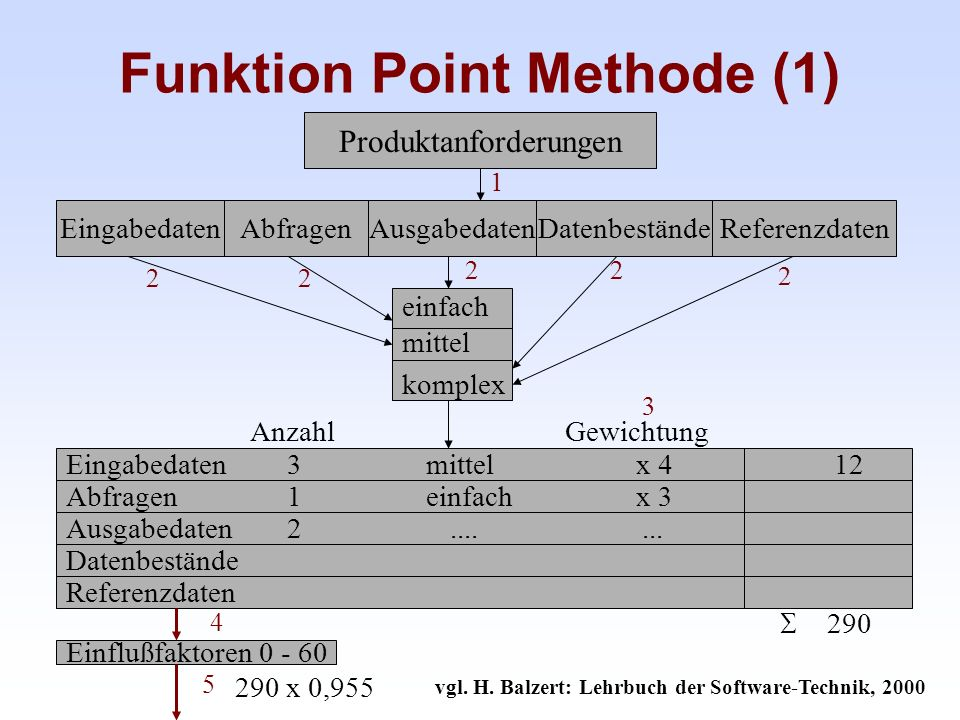 Funktion Point Methode (1)