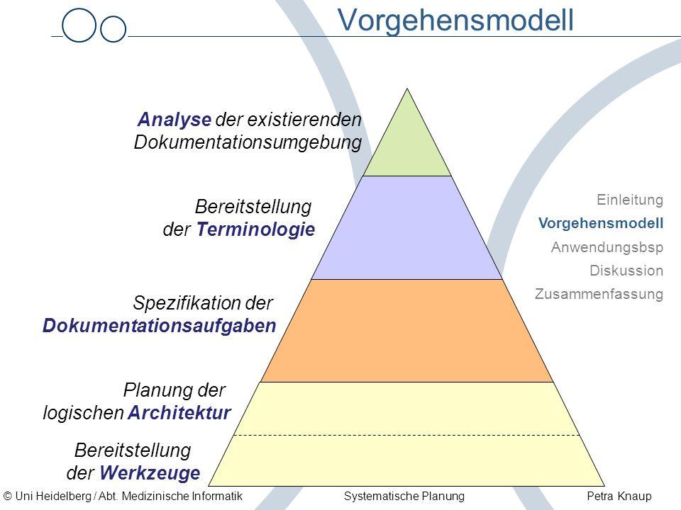 Vorgehensmodell Analyse der existierenden Dokumentationsumgebung