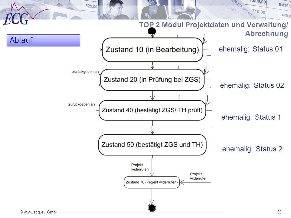 TOP 2 Modul Projektdaten und Verwaltung/ Abrechnung Ablauf