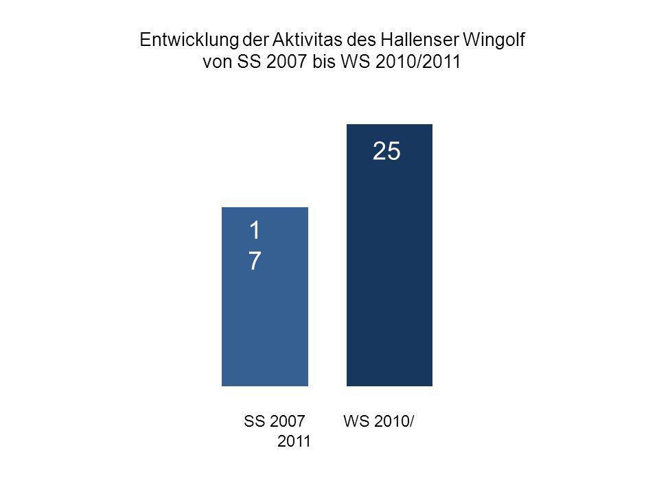 Entwicklung der Aktivitas des Hallenser Wingolf