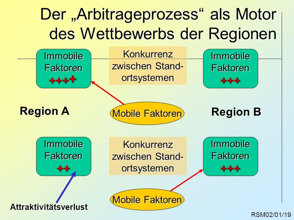 """Der """"Arbitrageprozess als Motor des Wettbewerbs der Regionen"""