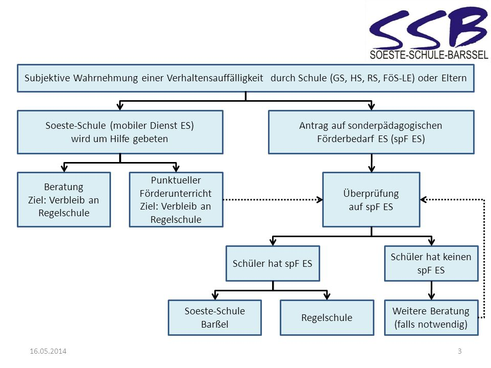 Soeste-Schule (mobiler Dienst ES) wird um Hilfe gebeten