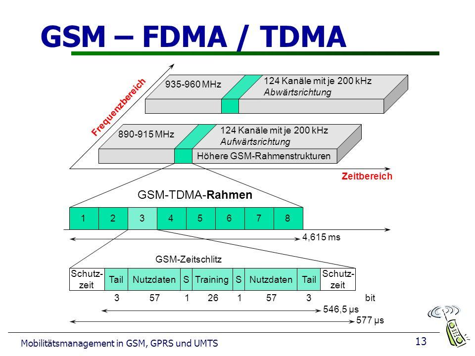 Höhere GSM-Rahmenstrukturen