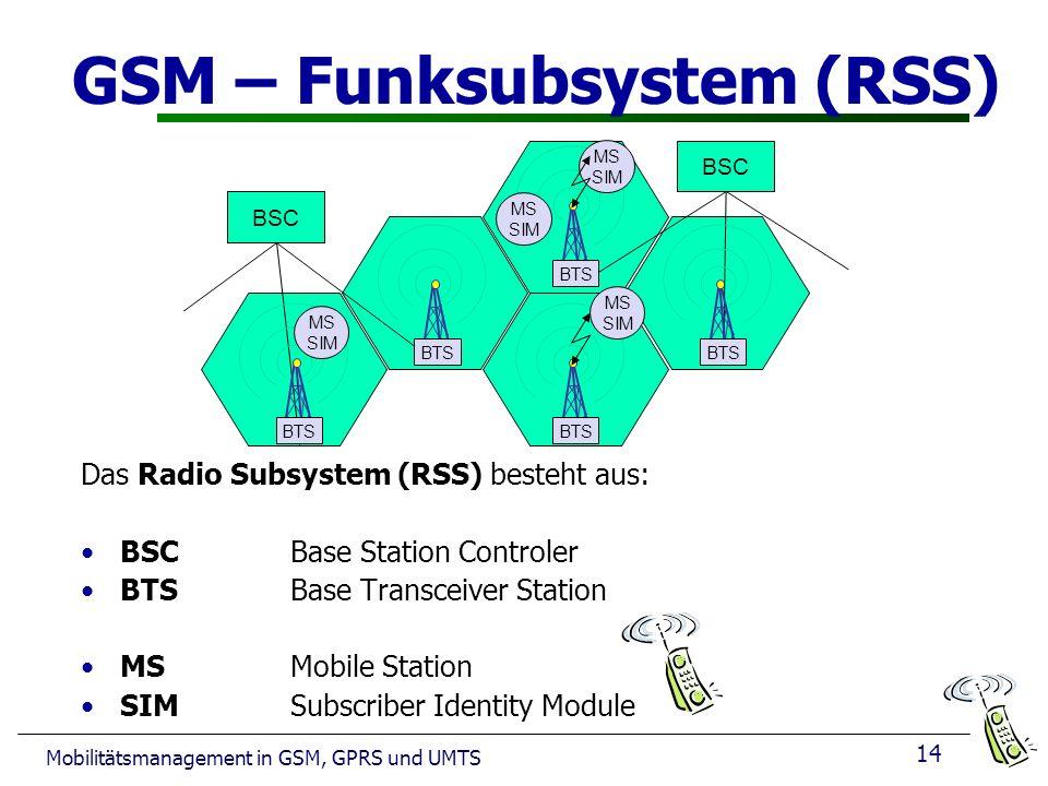 GSM – Funksubsystem (RSS)