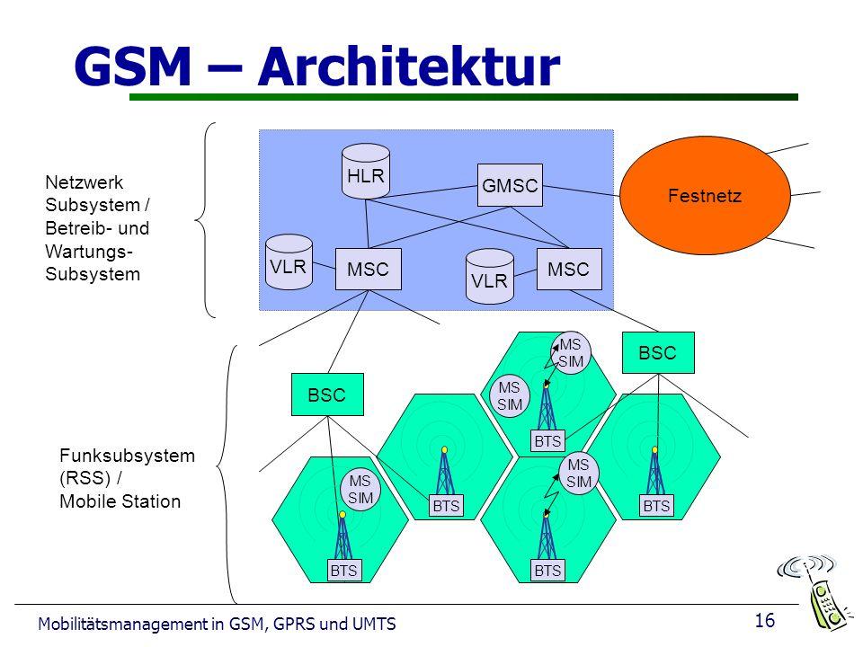 GSM – Architektur Festnetz HLR Netzwerk Subsystem /