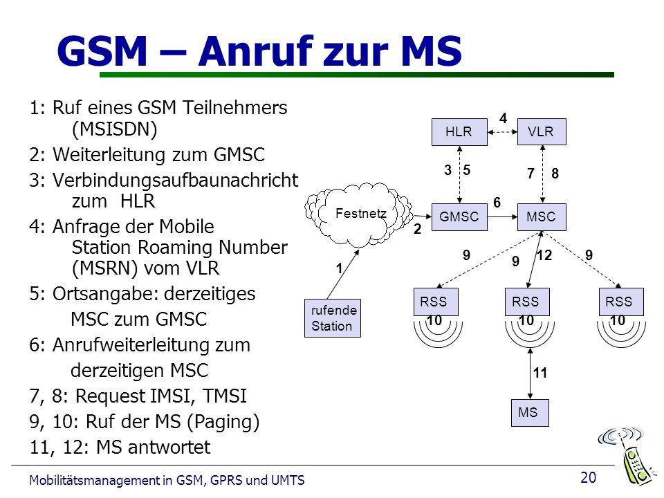 GSM – Anruf zur MS 1: Ruf eines GSM Teilnehmers (MSISDN)