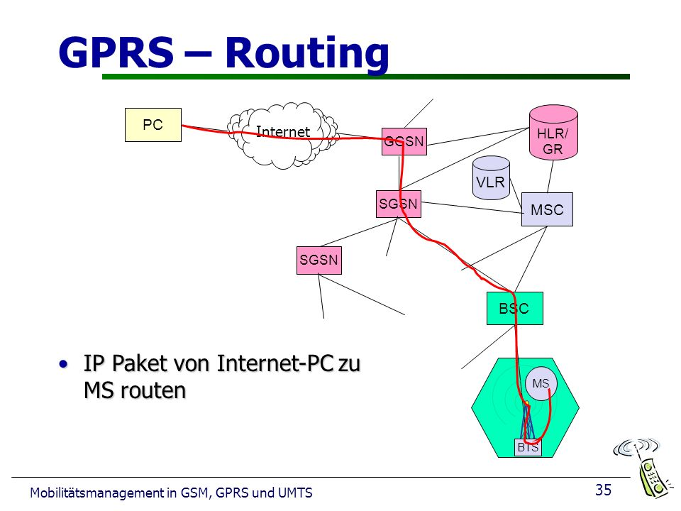 GPRS – Routing IP Paket von Internet-PC zu MS routen PC Internet VLR