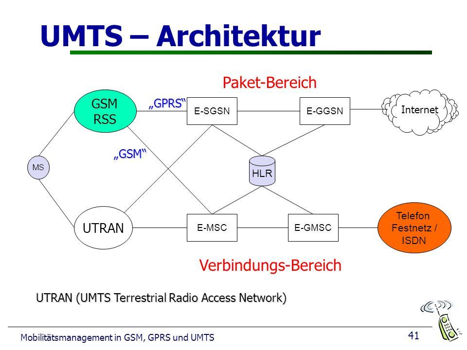 UMTS – Architektur Paket-Bereich Verbindungs-Bereich GSM RSS UTRAN