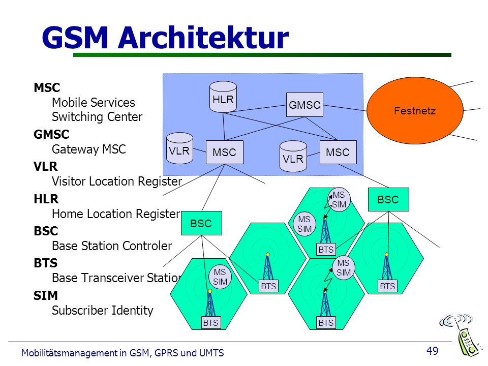 GSM Architektur MSC Mobile Services Switching Center GMSC Gateway MSC