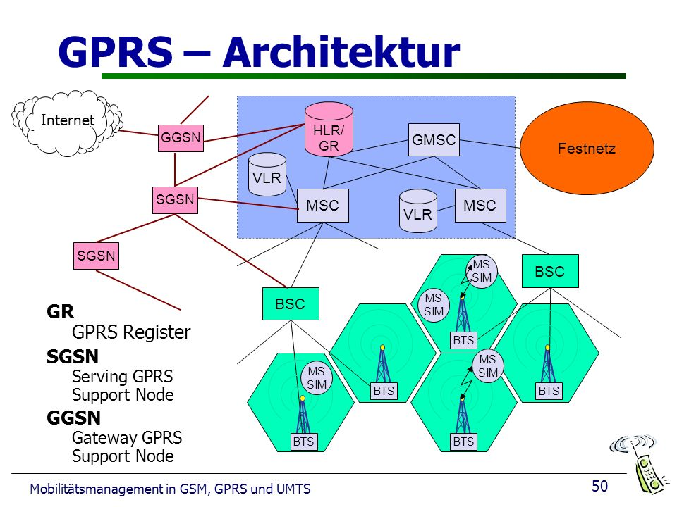 GPRS – Architektur GR GPRS Register SGSN Serving GPRS Support Node