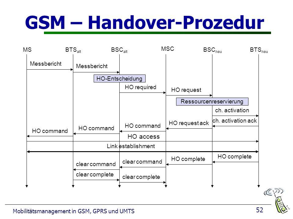 GSM – Handover-Prozedur