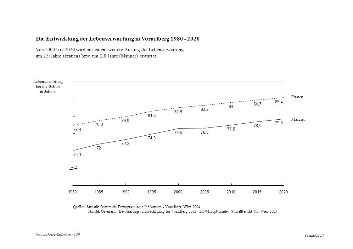 Die Entwicklung der Lebenserwartung in Vorarlberg 1980 - 2020