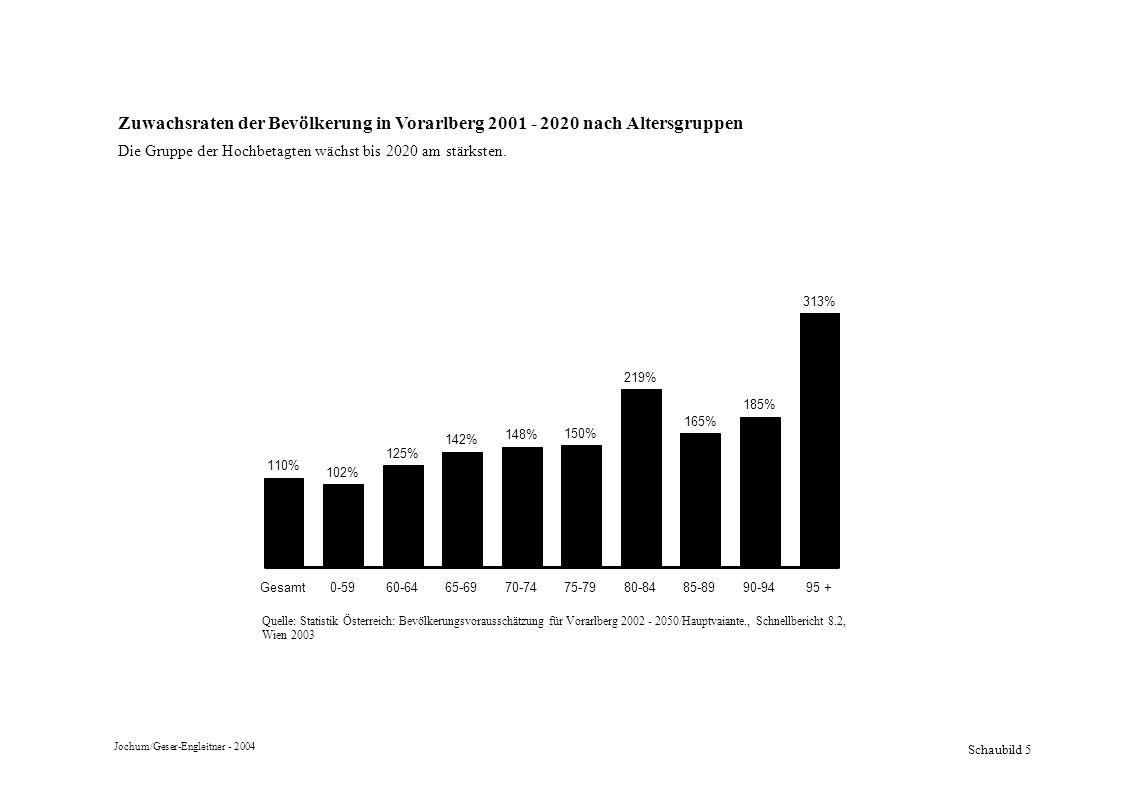 Zuwachsraten der Bevölkerung in Vorarlberg 2001 - 2020 nach Altersgruppen