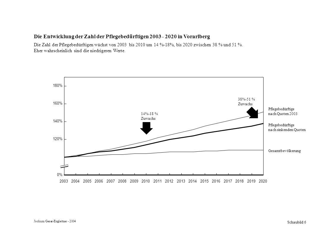 Die Entwicklung der Zahl der Pflegebedürftigen 2003 - 2020 in Vorarlberg