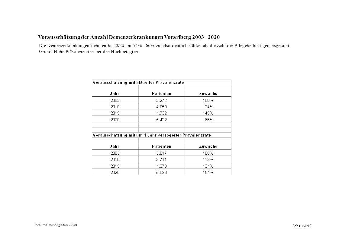 Vorausschätzung der Anzahl Demenzerkrankungen Vorarlberg 2003 - 2020