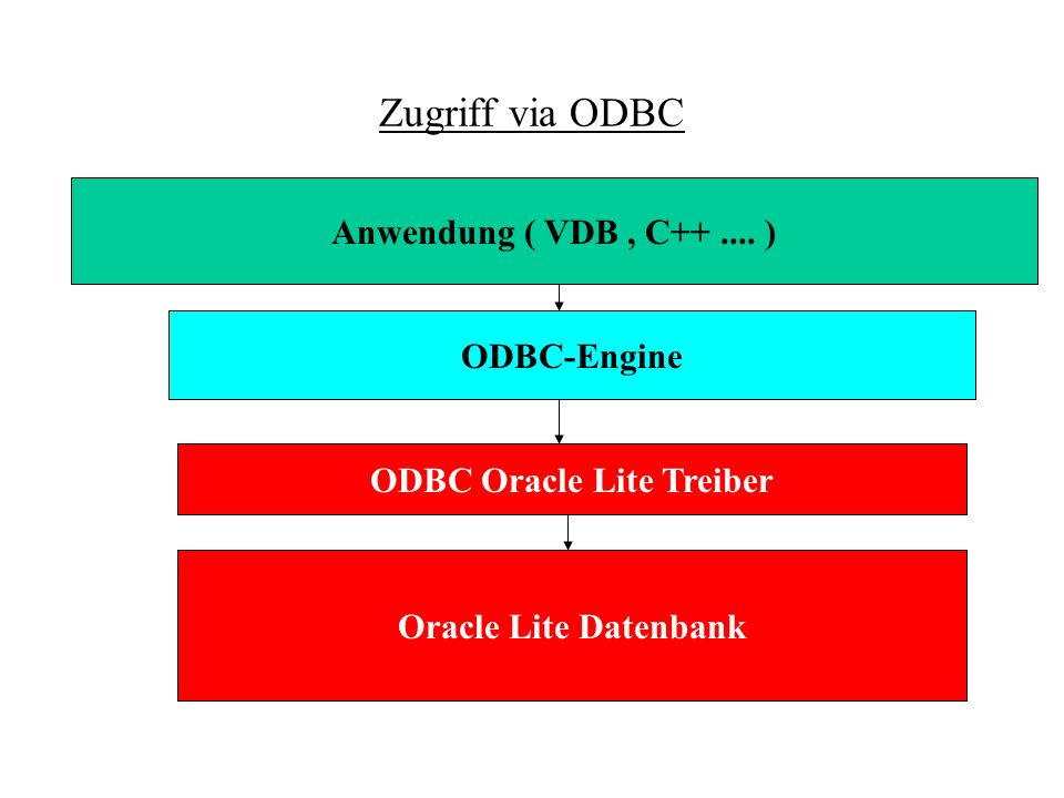 ODBC Oracle Lite Treiber