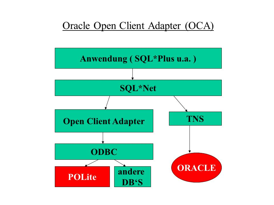 Oracle Open Client Adapter (OCA)