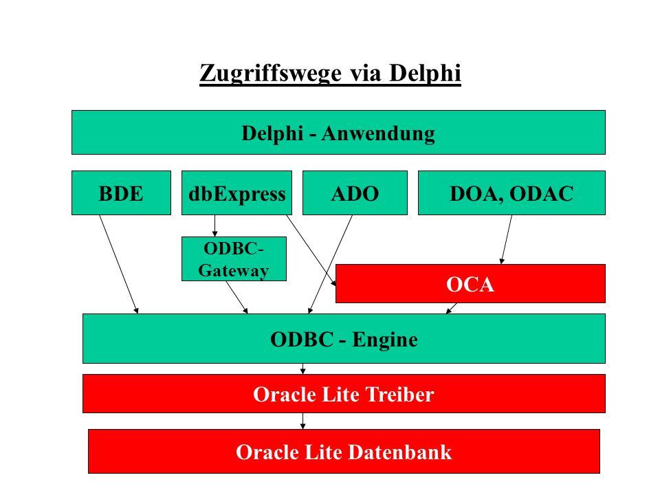 Zugriffswege via Delphi