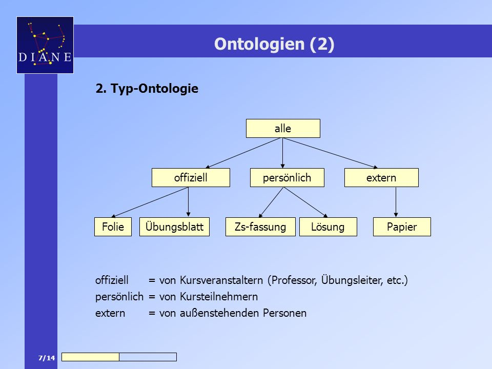Ontologien (2) 2. Typ-Ontologie alle offiziell persönlich extern Folie