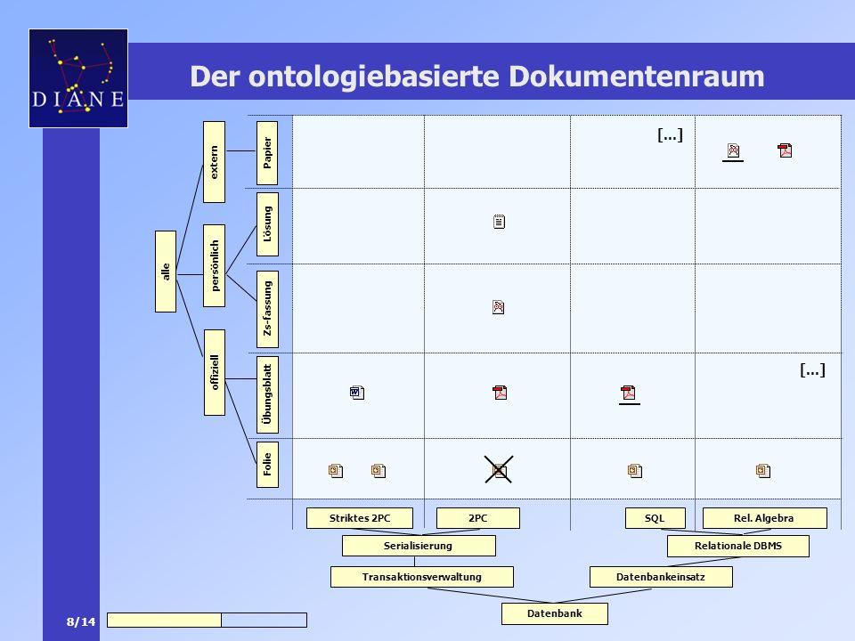 Der ontologiebasierte Dokumentenraum