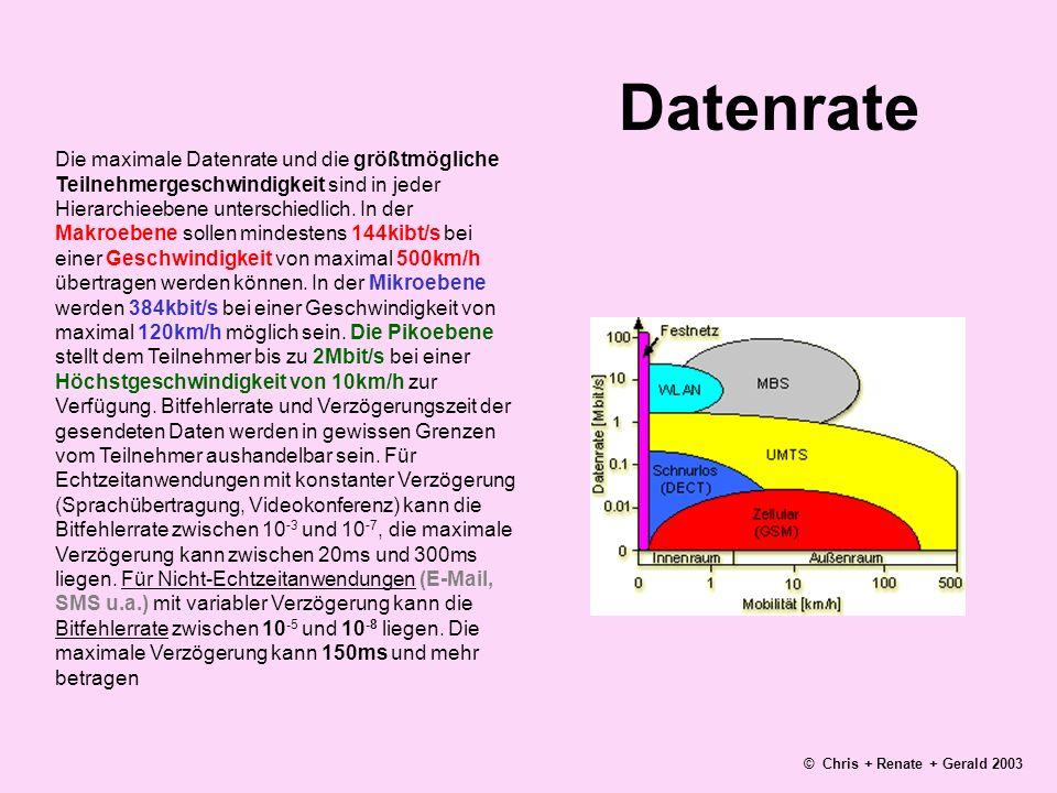 Datenrate