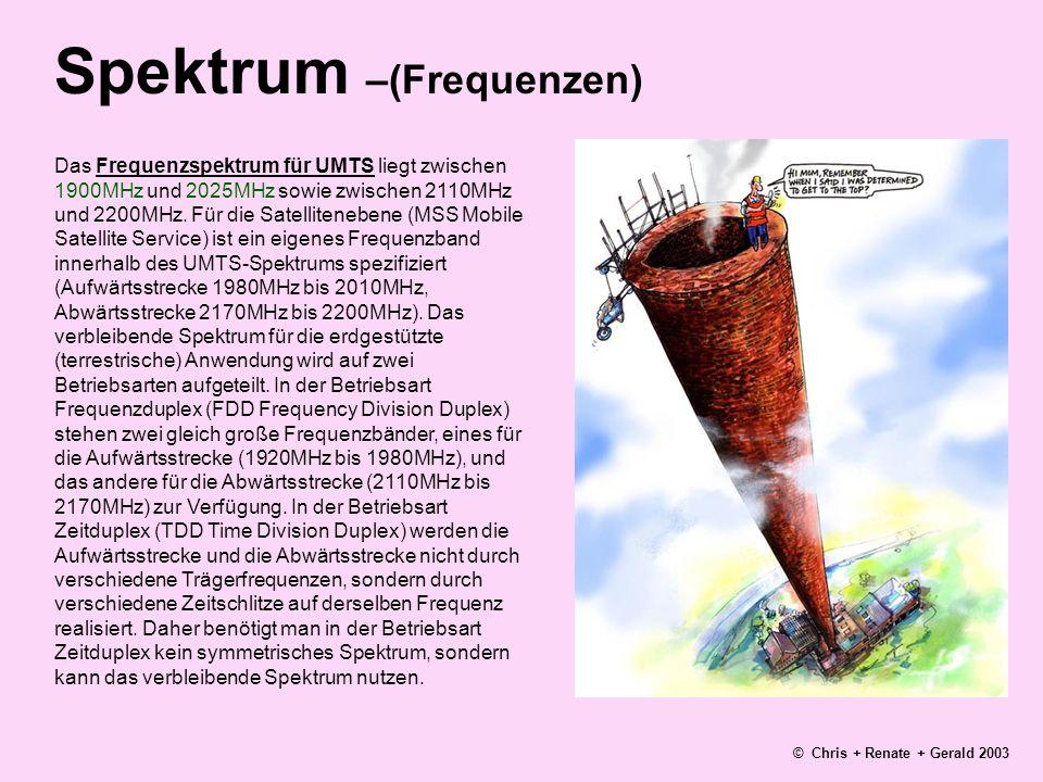 Spektrum –(Frequenzen)