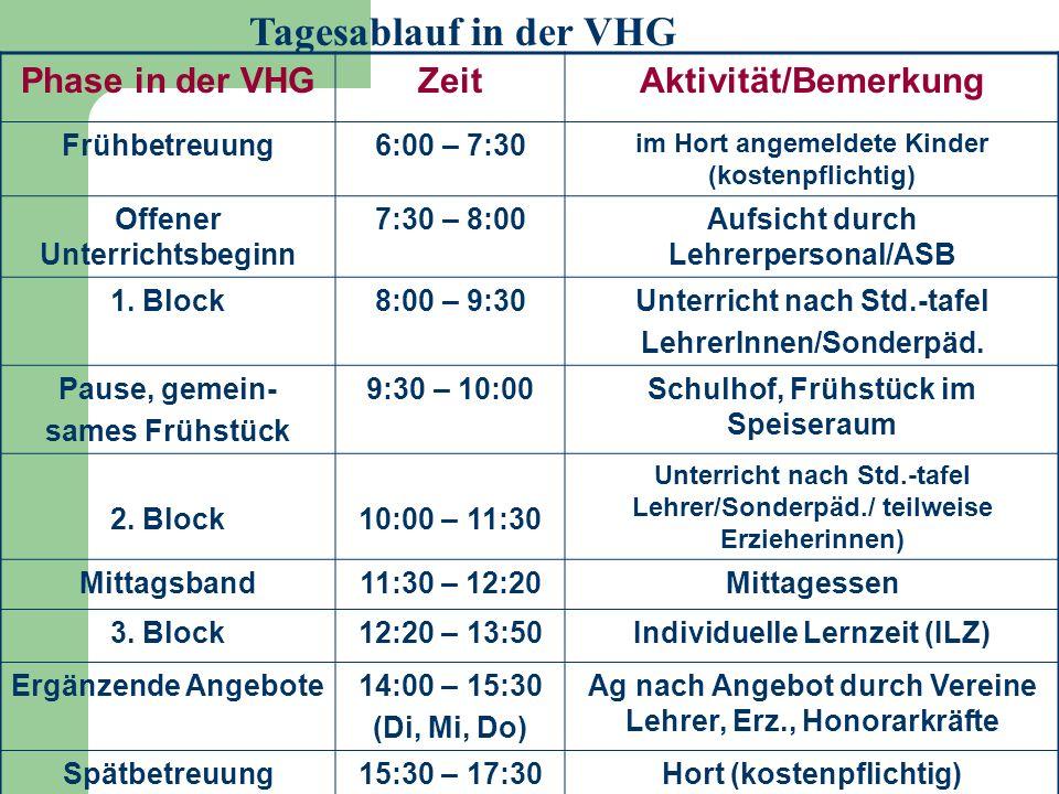 Tagesablauf in der VHG Phase in der VHG Zeit Aktivität/Bemerkung