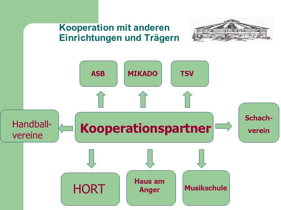 Kooperation mit anderen Einrichtungen und Trägern