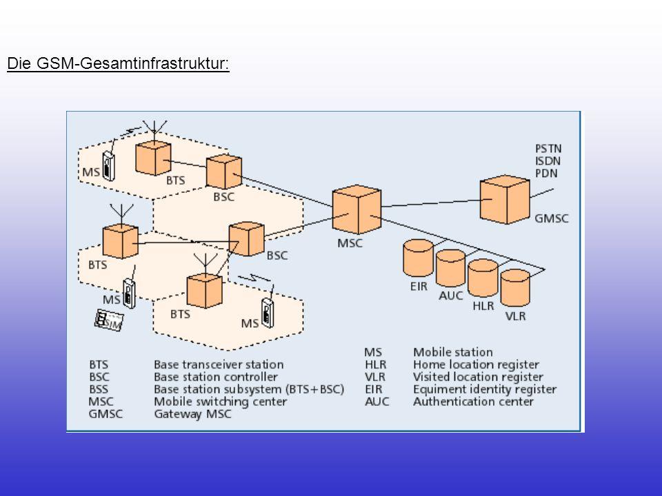 Die GSM-Gesamtinfrastruktur: