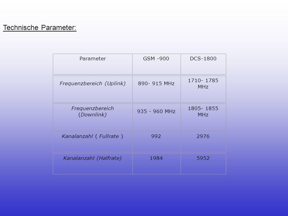 Technische Parameter: