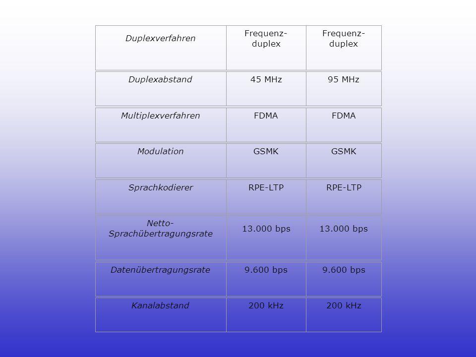 Netto-Sprachübertragungsrate 13.000 bps