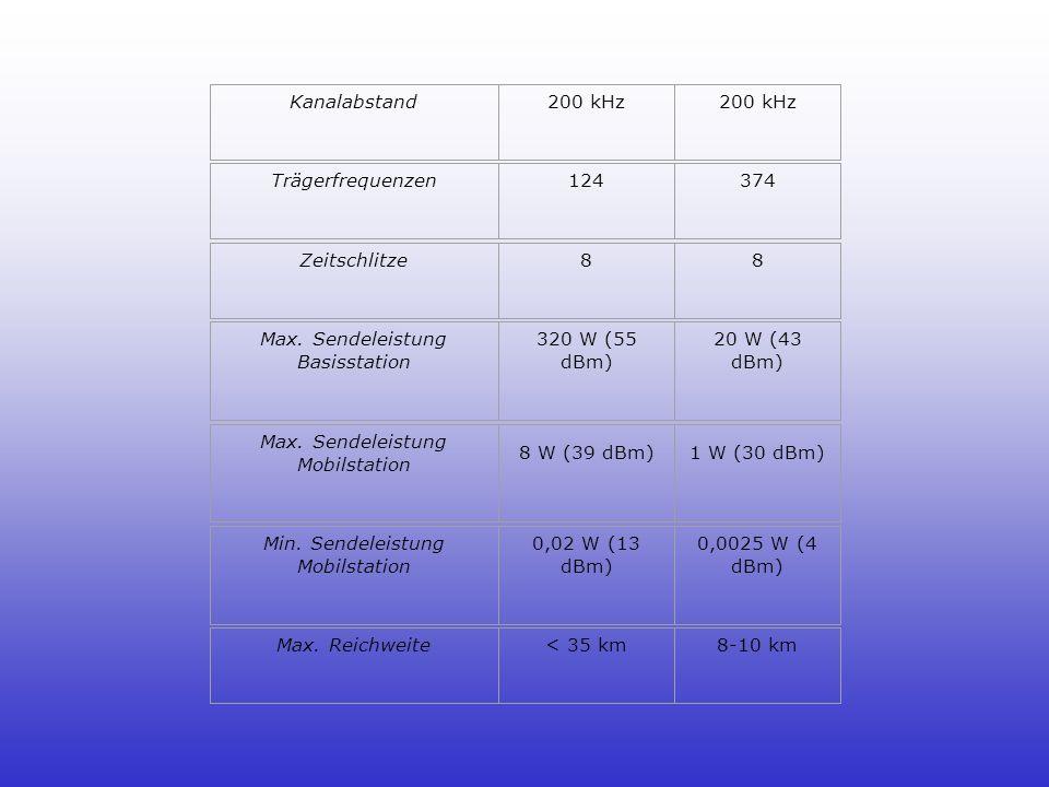 Max. Sendeleistung Basisstation 320 W (55 dBm) 20 W (43 dBm)