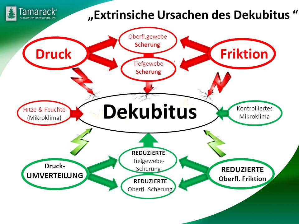 "Dekubitus Druck ""Extrinsiche Ursachen des Dekubitus REDUZIERTE"