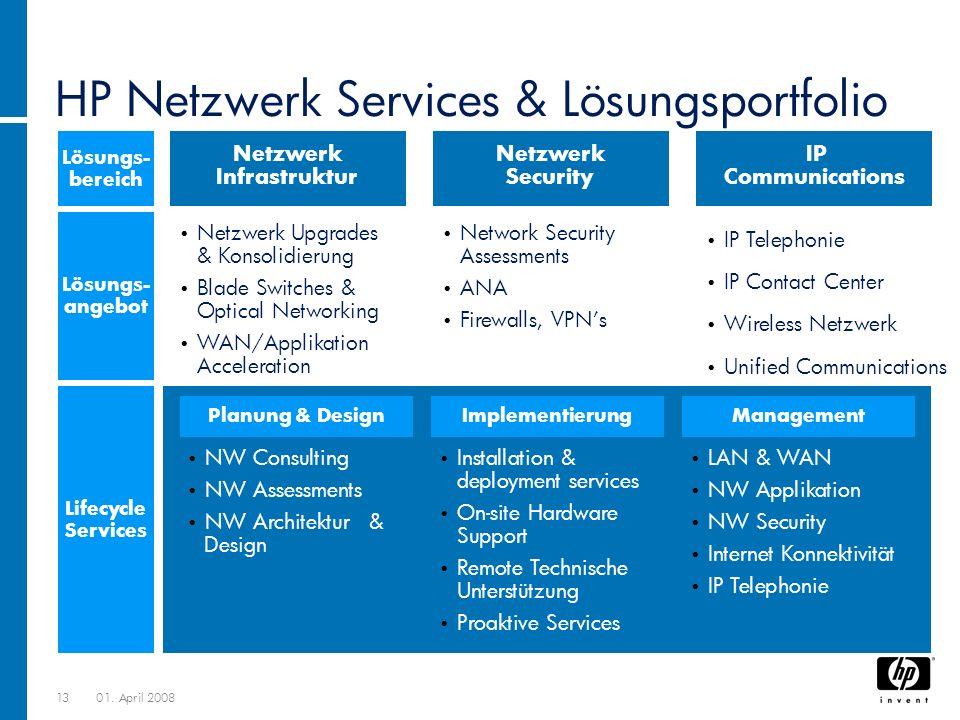 HP Netzwerk Services & Lösungsportfolio