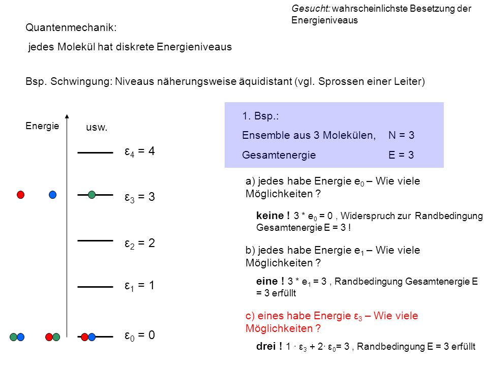 ε4 = 4 ε3 = 3 ε2 = 2 ε1 = 1 ε0 = 0 Quantenmechanik: