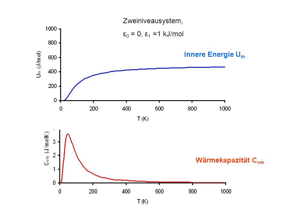 Zweiniveausystem, ε0 = 0, ε1 =1 kJ/mol innere Energie Um Wärmekapazität Cvm