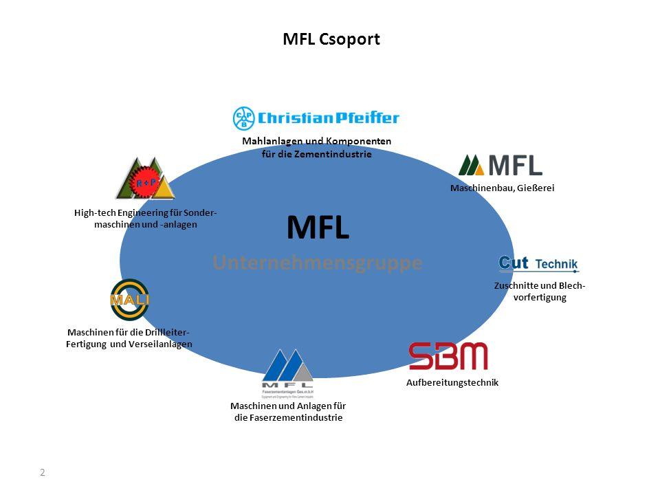 MFL Unternehmensgruppe MFL Csoport Mahlanlagen und Komponenten