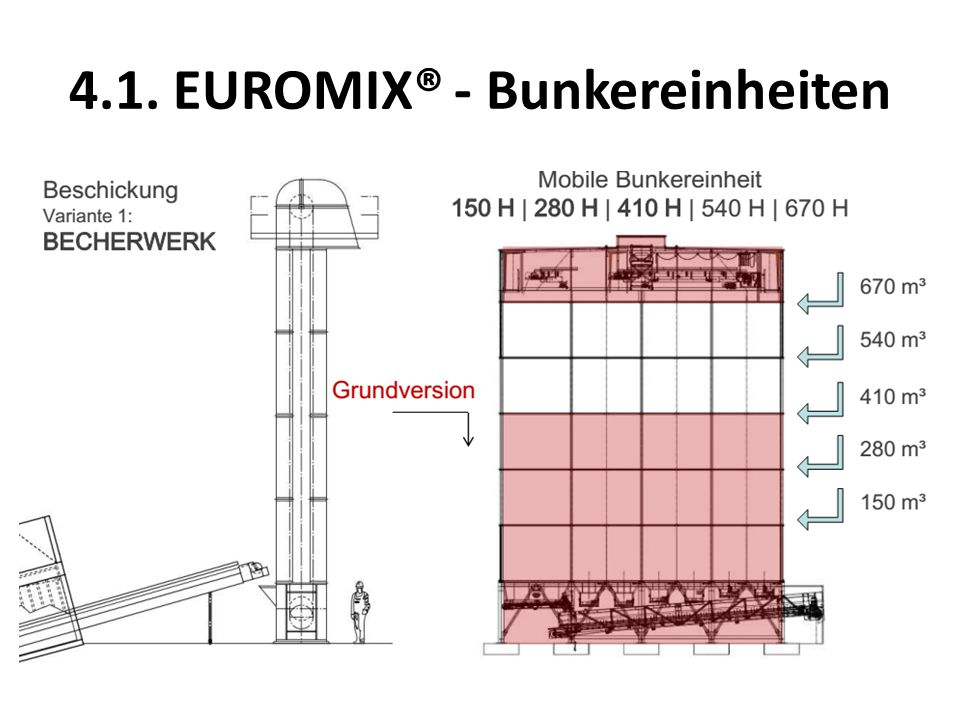 4.1. EUROMIX® - Bunkereinheiten