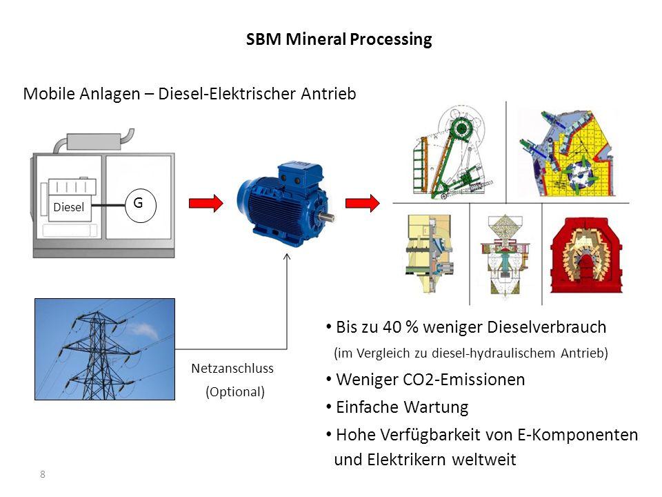 SBM Mineral Processing