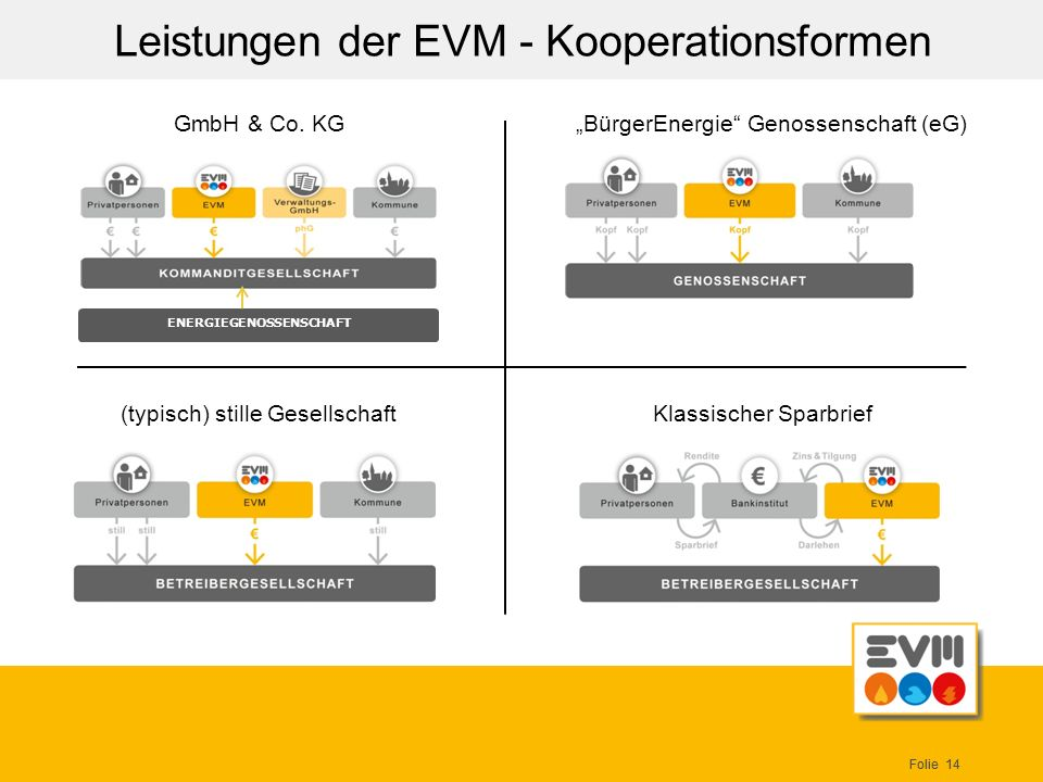 Leistungen der EVM - Kooperationsformen