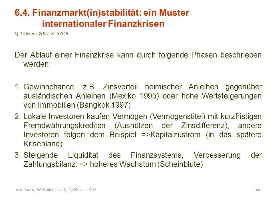 6. 4. Finanzmarkt(in)stabilität: ein Muster