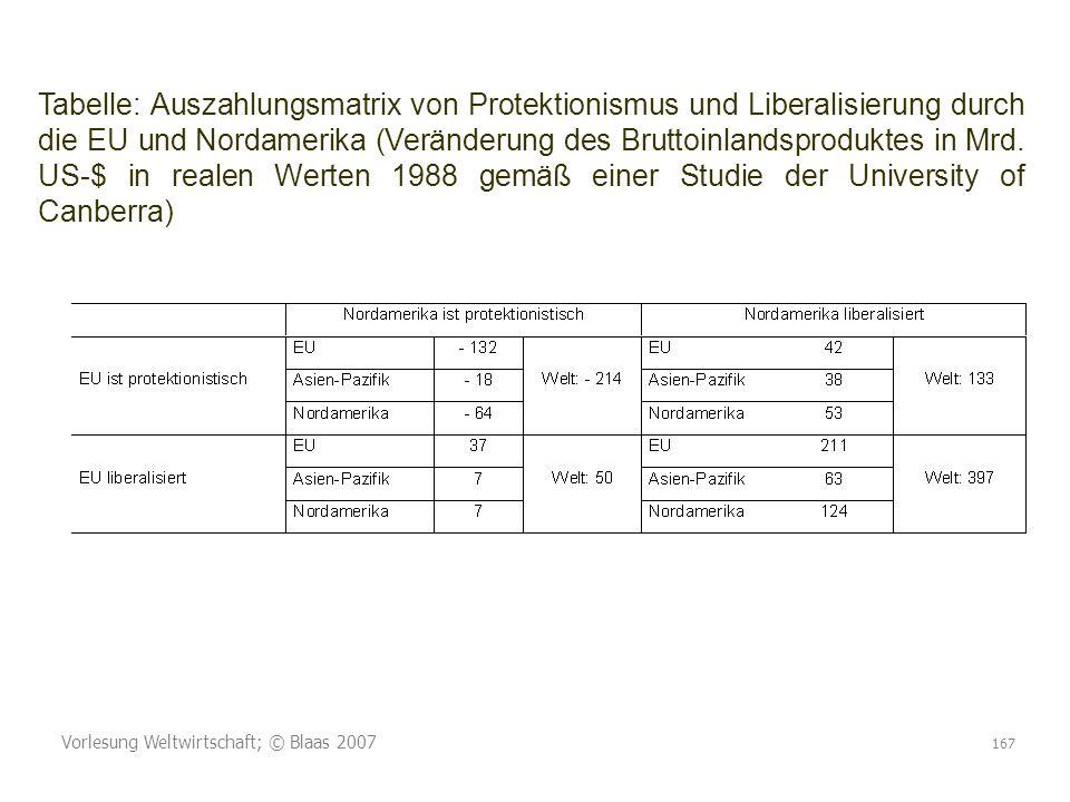 Tabelle: Auszahlungsmatrix von Protektionismus und Liberalisierung durch die EU und Nordamerika (Veränderung des Bruttoinlandsproduktes in Mrd. US-$ in realen Werten 1988 gemäß einer Studie der University of Canberra)