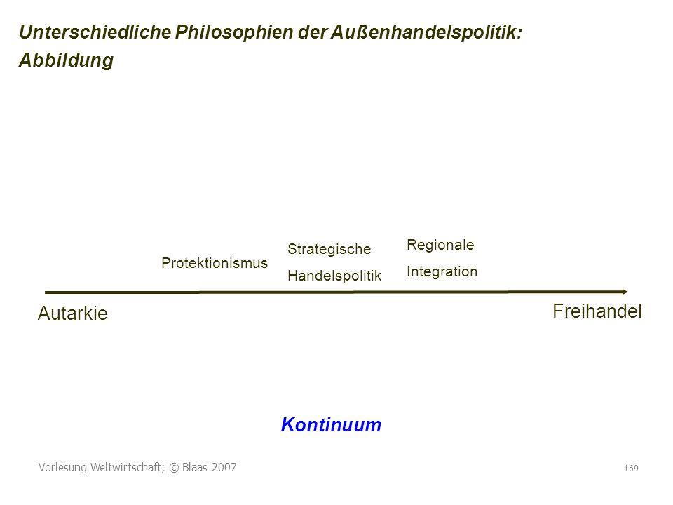 Unterschiedliche Philosophien der Außenhandelspolitik: Abbildung