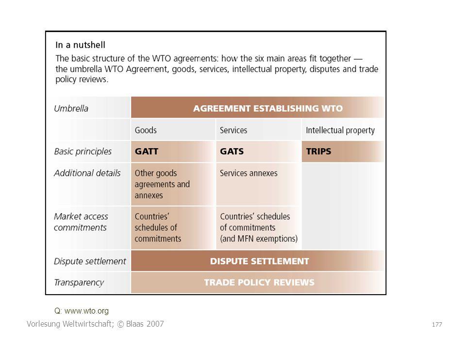 Q: www.wto.org Vorlesung Weltwirtschaft; © Blaas 2007