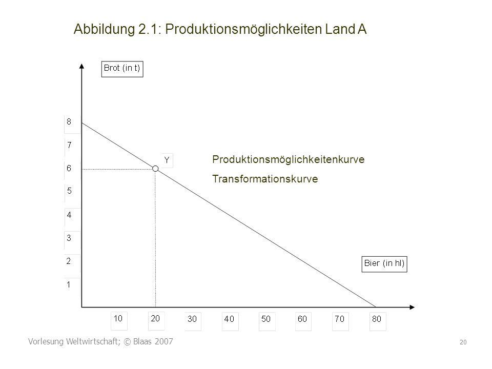 Abbildung 2.1: Produktionsmöglichkeiten Land A