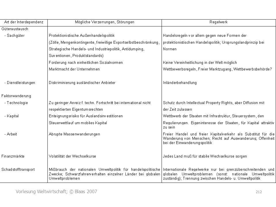 Vorlesung Weltwirtschaft; © Blaas 2007