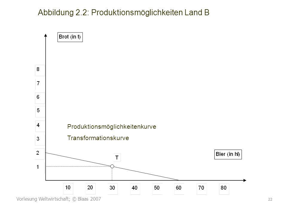 Abbildung 2.2: Produktionsmöglichkeiten Land B