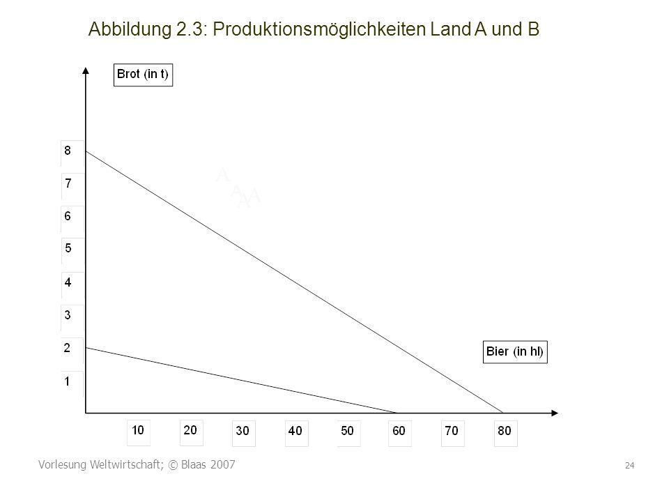 A A A Abbildung 2.3: Produktionsmöglichkeiten Land A und B A