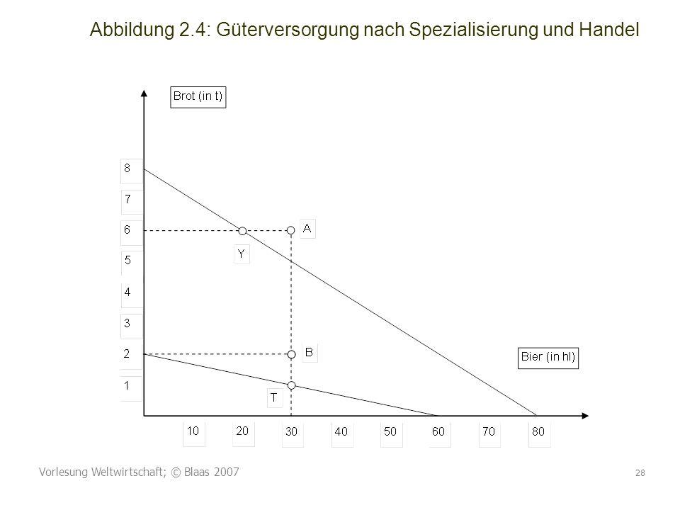 Abbildung 2.4: Güterversorgung nach Spezialisierung und Handel