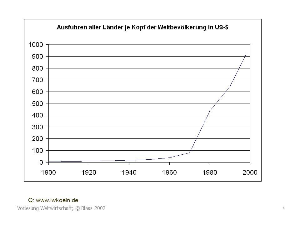 Q: www.iwkoeln.de Vorlesung Weltwirtschaft; © Blaas 2007